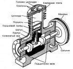 Компрессор плохо запускается – Ремонт компрессора своими руками – советы по устранению типичных поломок