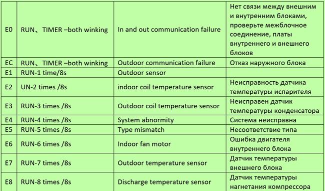 Инверторный кондиционер lg коды ошибок чистка сплит системы в краснодаре недорого