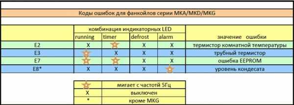 Ошибка на кондиционере lg ch 02 установка кондиционеров одесса недорого